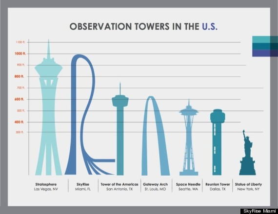 US_ObservationTowers